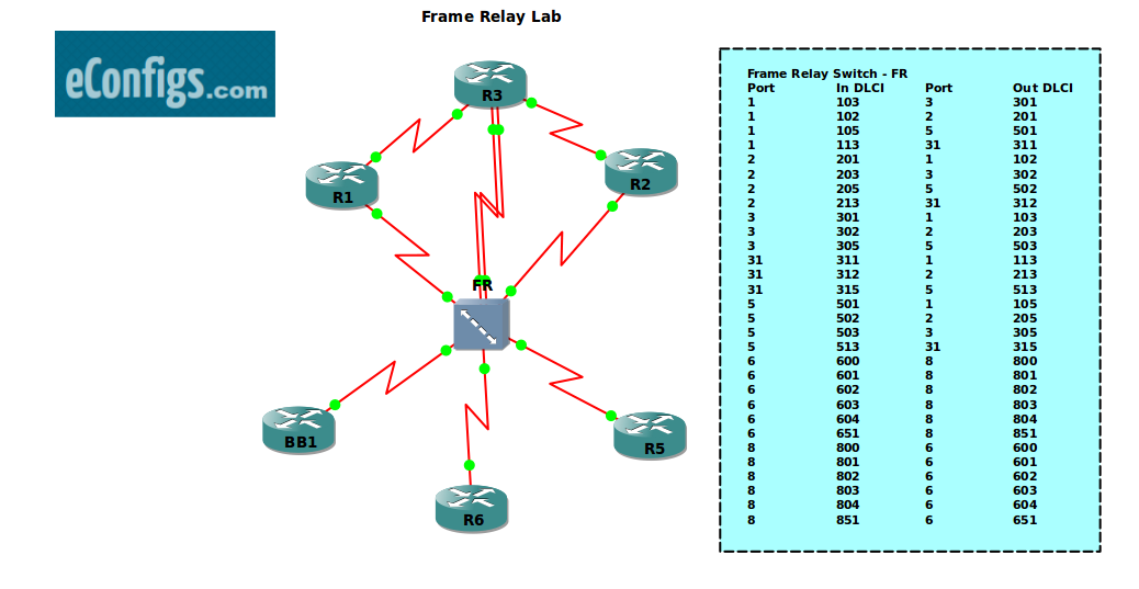 CCIE Lab 1.1.3 – Frame Relay Multipoint Links On A Subinterface ...