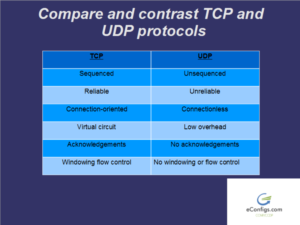 what is the relationship between tcp and udp packets