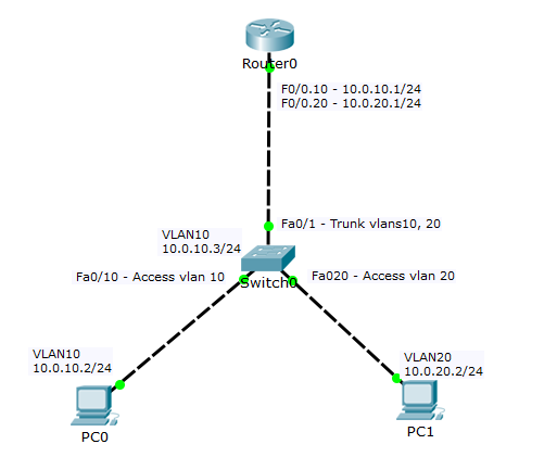 CCNA 3 4 b: Switch Virtual Interface (SVI) - eConfigs
