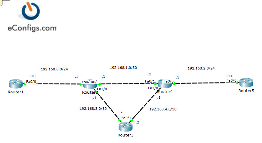 CCNA 3 14: Troubleshoot basic Layer 3 end-to-end