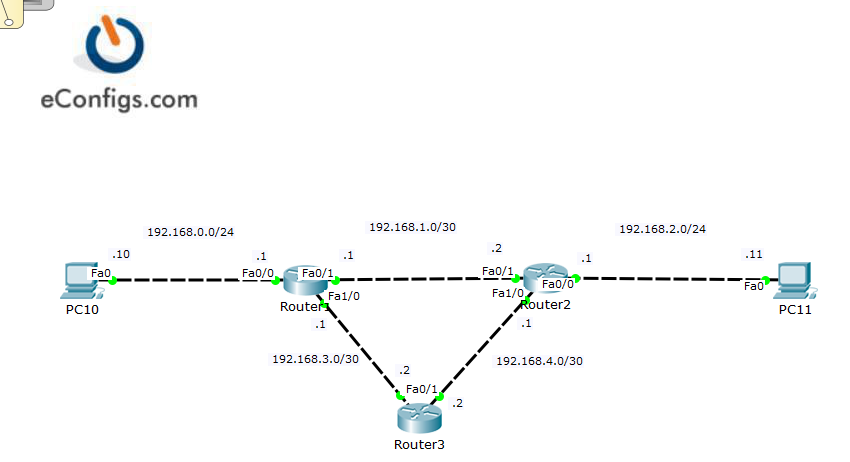 Ccna 313 Configure Verify And Troubleshoot Ripv2 For Ipv4 Econfigs